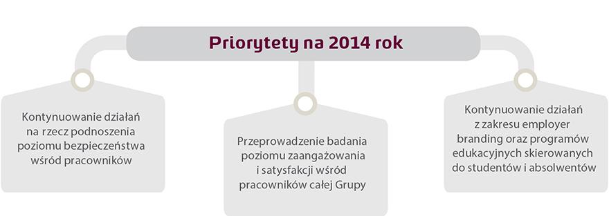 Priorytety na 2014 Rok